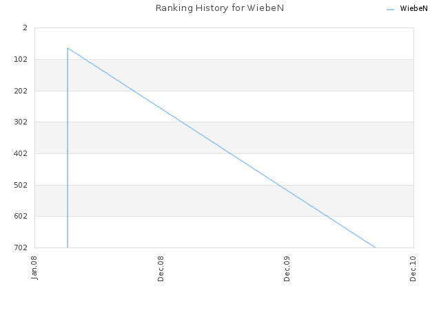 Ranking History for WiebeN