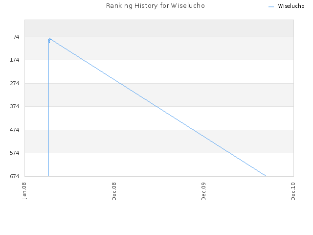 Ranking History for Wiselucho