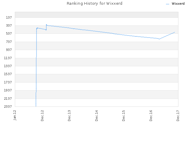 Ranking History for Wixxerd