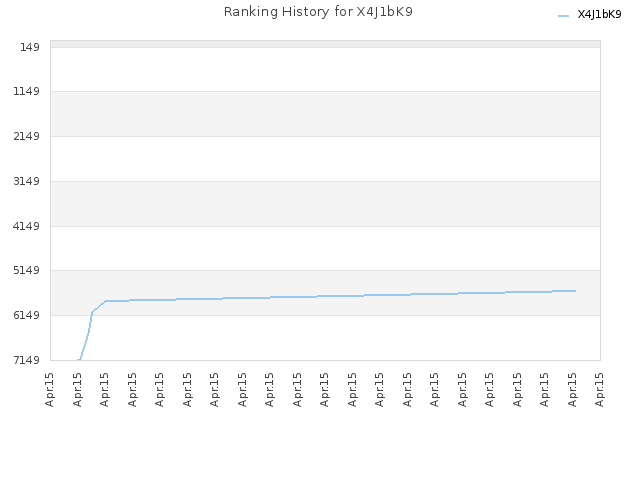 Ranking History for X4J1bK9