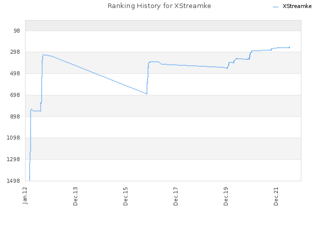 Ranking History for XStreamke