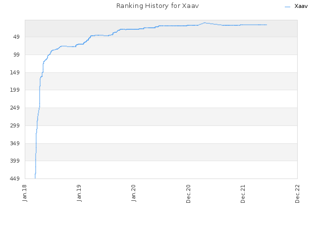 Ranking History for Xaav