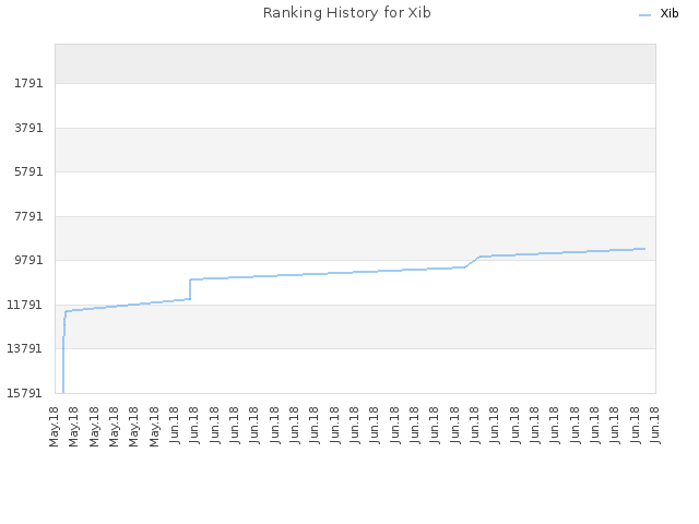 Ranking History for Xib