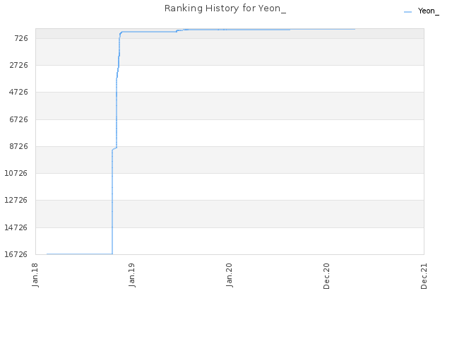 Ranking History for Yeon_