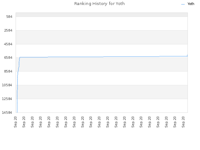Ranking History for Yoth