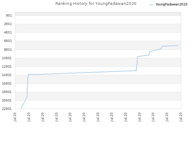 Ranking History for YoungPadawan2020