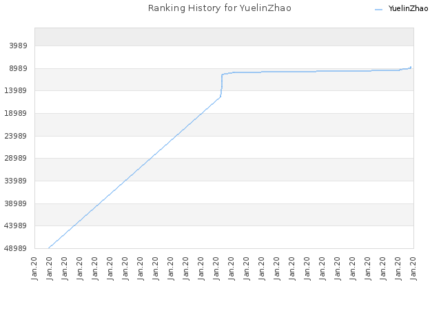 Ranking History for YuelinZhao
