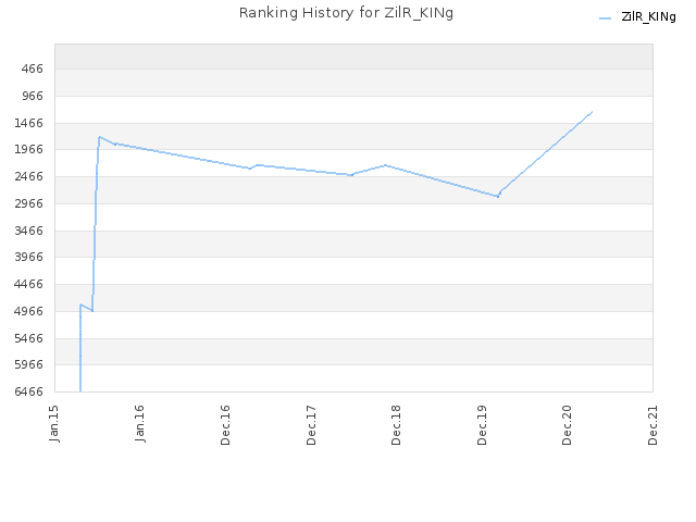 Ranking History for ZilR_KINg