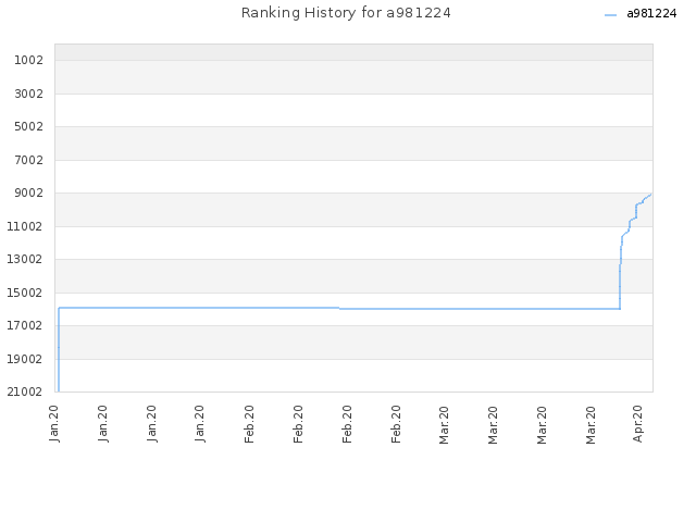 Ranking History for a981224