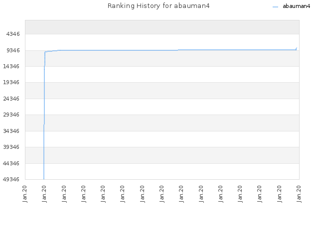Ranking History for abauman4