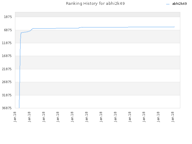 Ranking History for abhi2k49