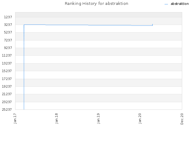Ranking History for abstraktion