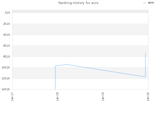 Ranking History for acro