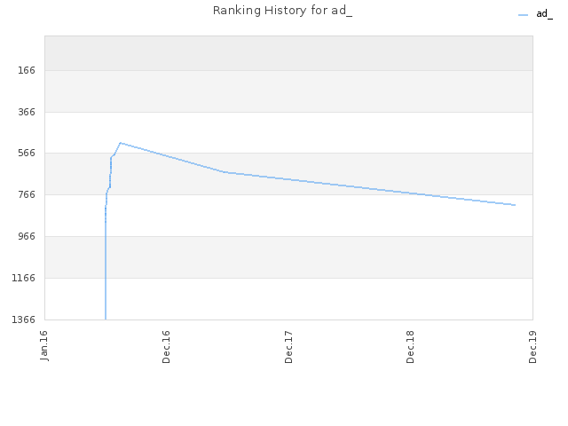 Ranking History for ad_