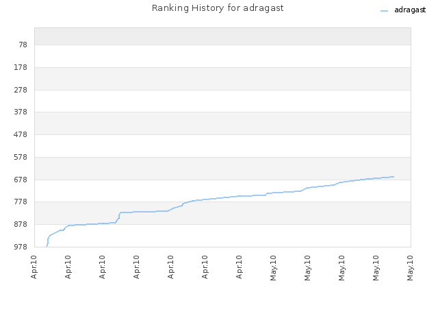 Ranking History for adragast