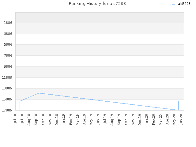 Ranking History for als7298