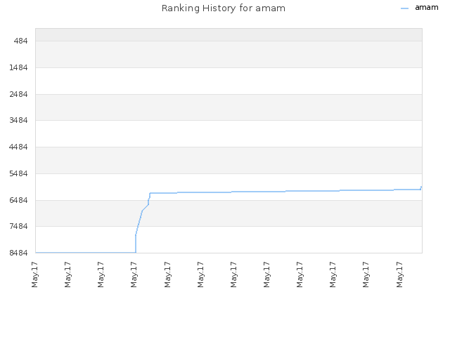 Ranking History for amam