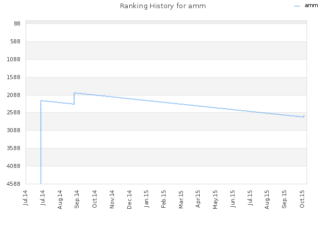 Ranking History for amm