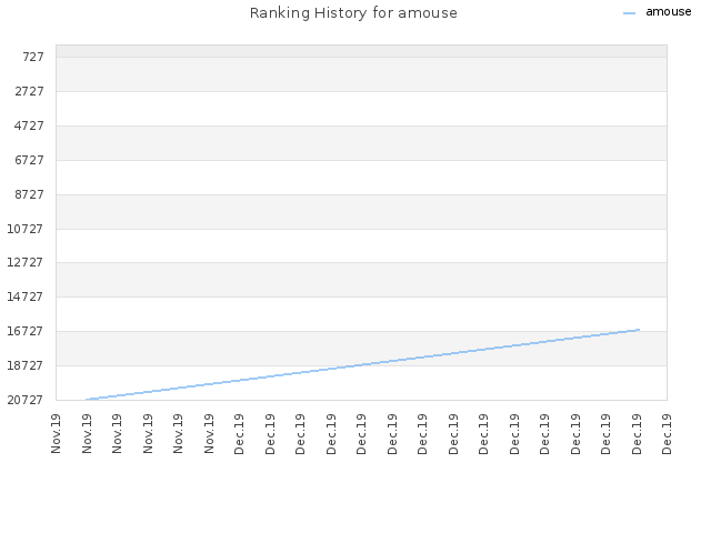Ranking History for amouse