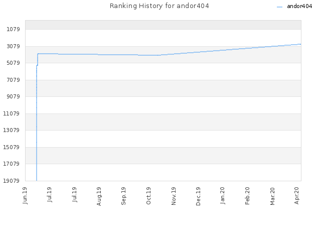 Ranking History for andor404