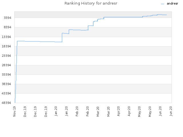 Ranking History for andresr