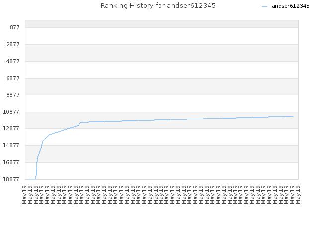 Ranking History for andser612345