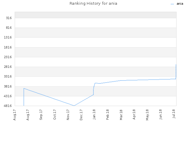 Ranking History for ania