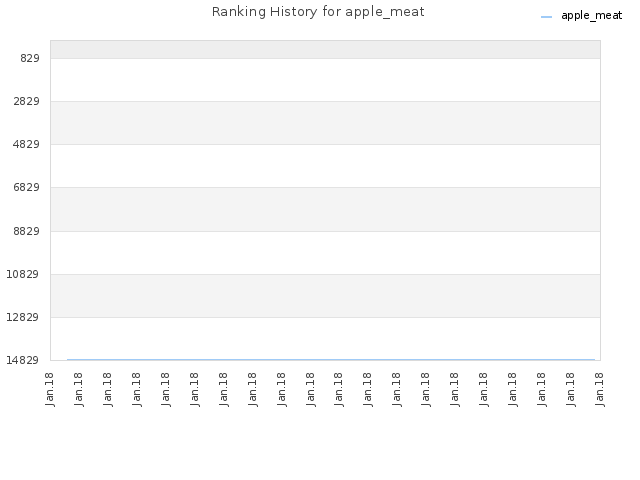 Ranking History for apple_meat