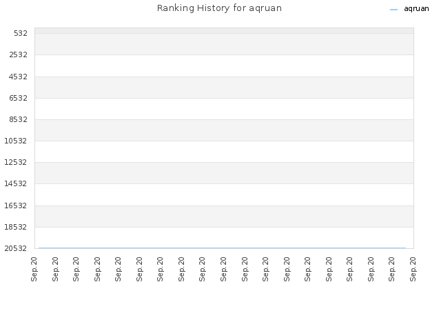 Ranking History for aqruan