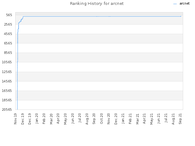 Ranking History for arcnet