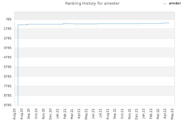 Ranking History for arrester