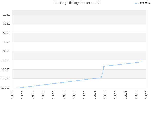 Ranking History for arronal91