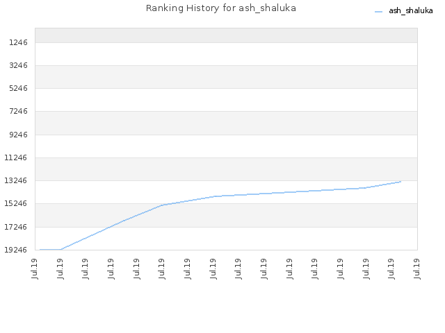 Ranking History for ash_shaluka