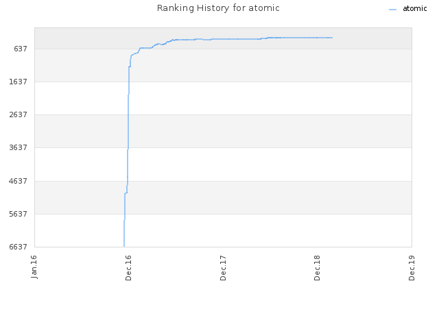 Ranking History for atomic