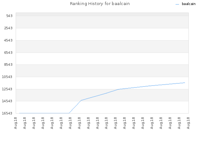 Ranking History for baalcain