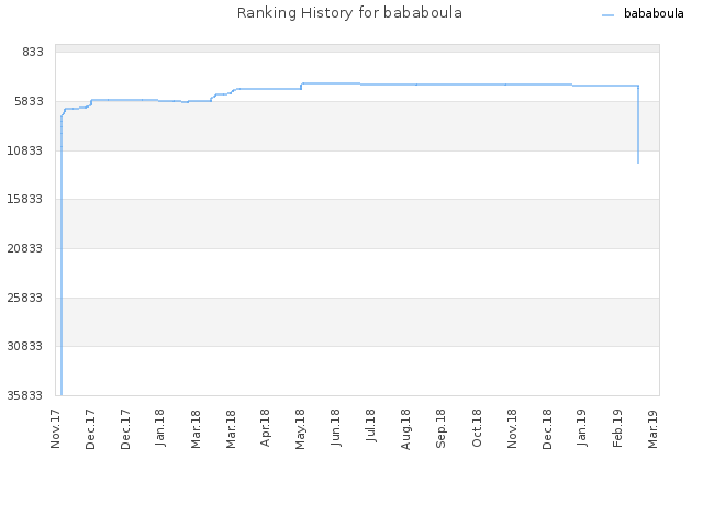 Ranking History for bababoula