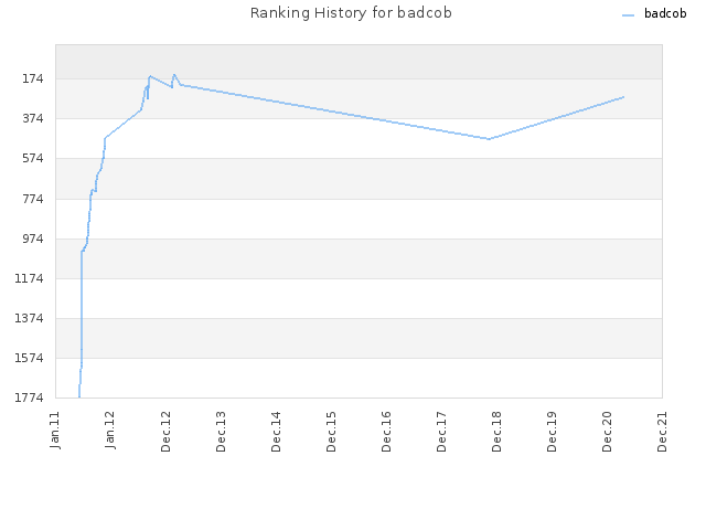 Ranking History for badcob