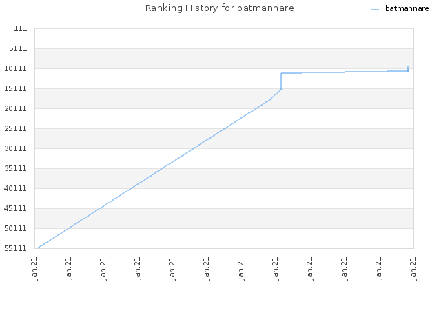 Ranking History for batmannare
