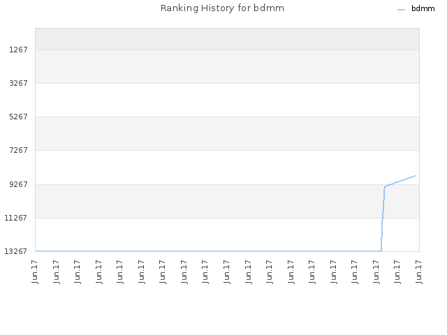 Ranking History for bdmm