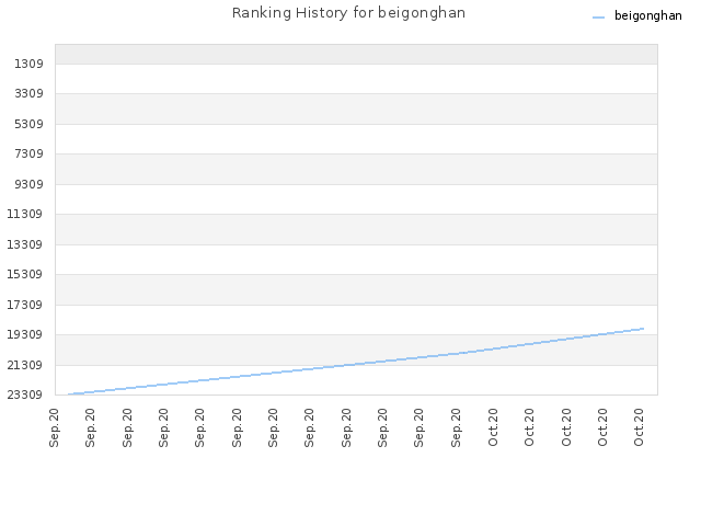 Ranking History for beigonghan