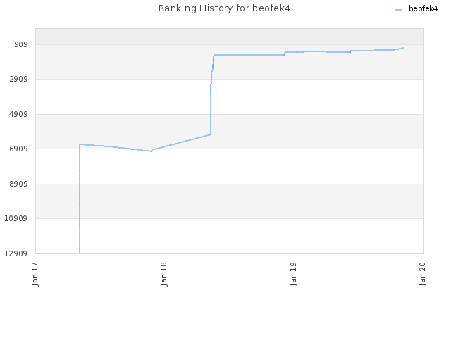 Ranking History for beofek4