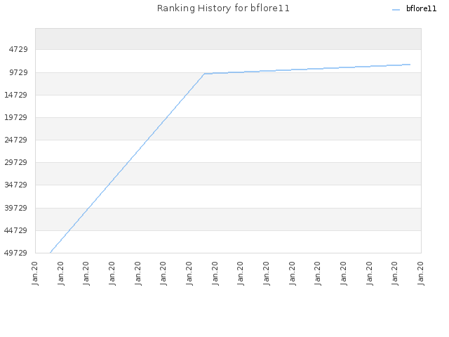 Ranking History for bflore11