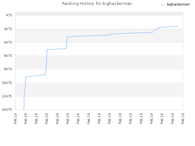 Ranking History for bighackerman
