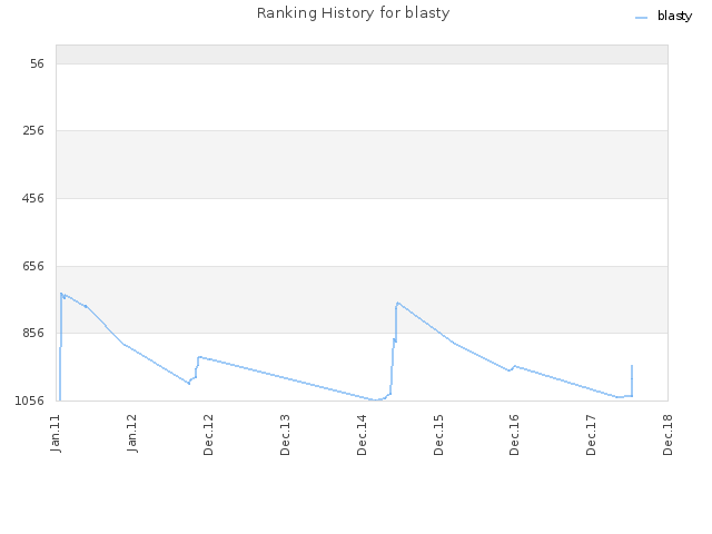 Ranking History for blasty