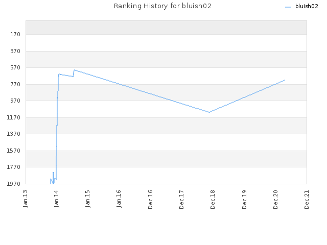 Ranking History for bluish02