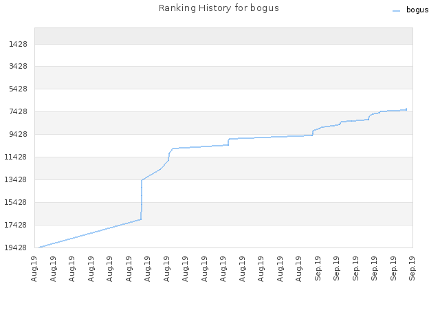 Ranking History for bogus