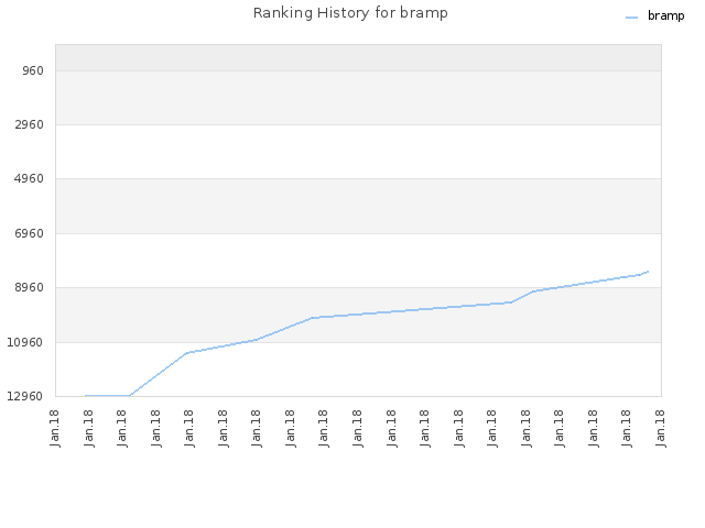 Ranking History for bramp