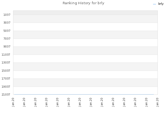 Ranking History for brly