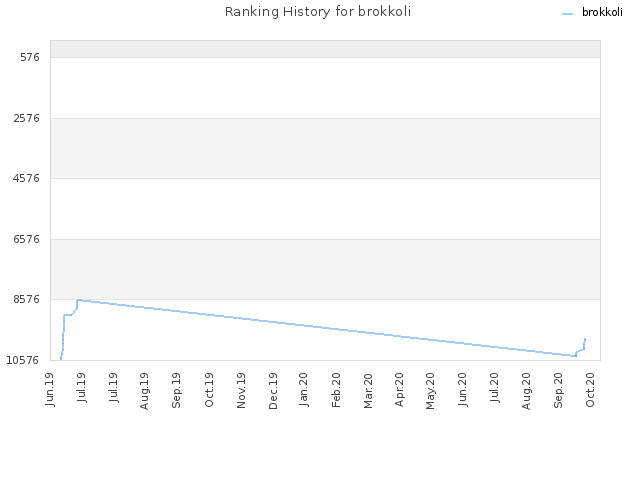 Ranking History for brokkoli