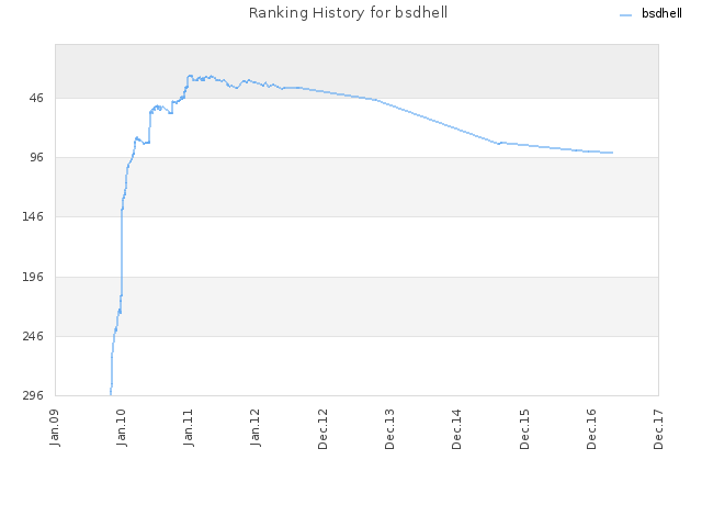 Ranking History for bsdhell
